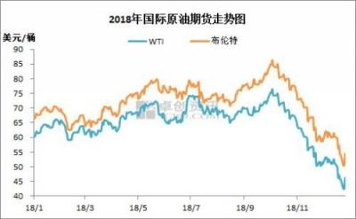"""油价迎2018年最后一次调整 或以""""五连跌""""收官"""