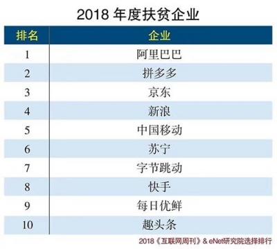 """""""2018年度扶贫企业榜单""""出炉 阿里、京东、每日优鲜等上榜"""