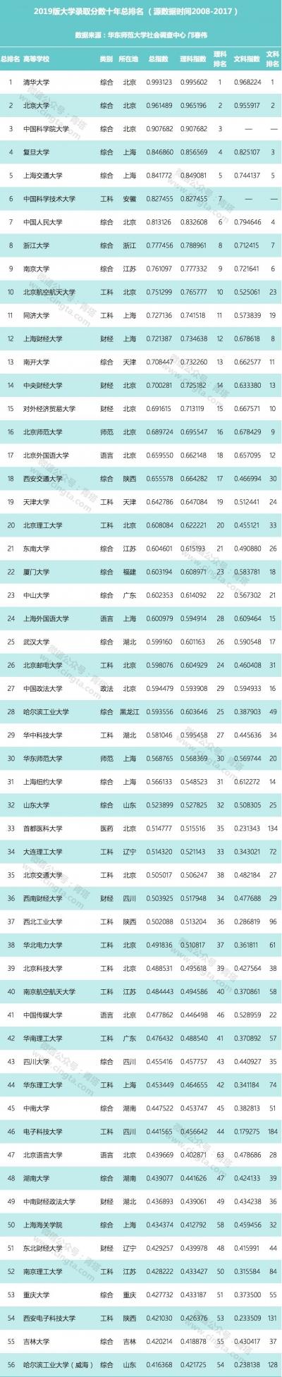 重磅!2019版中國大學錄取分數排行榜出爐