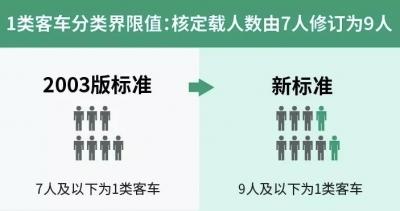9月1日起实施新高速公路收费标准!快看看有哪些变化~