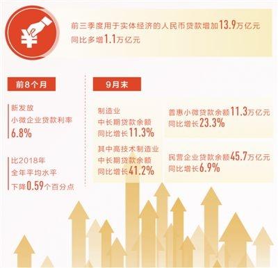金融机构对实体经济人民币贷款增加13.9万亿元
