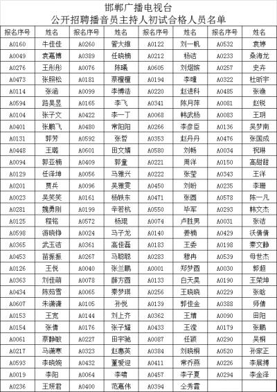 761棋牌广播电视台公开招聘播音员主持人初试合格人员名单公示