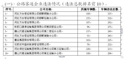 """省交管局曝光2019年交通违法""""大户"""" 运输企业和车辆"""