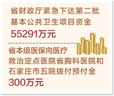 截至1月29日河北省累计投入8.2亿元用于疫情防控