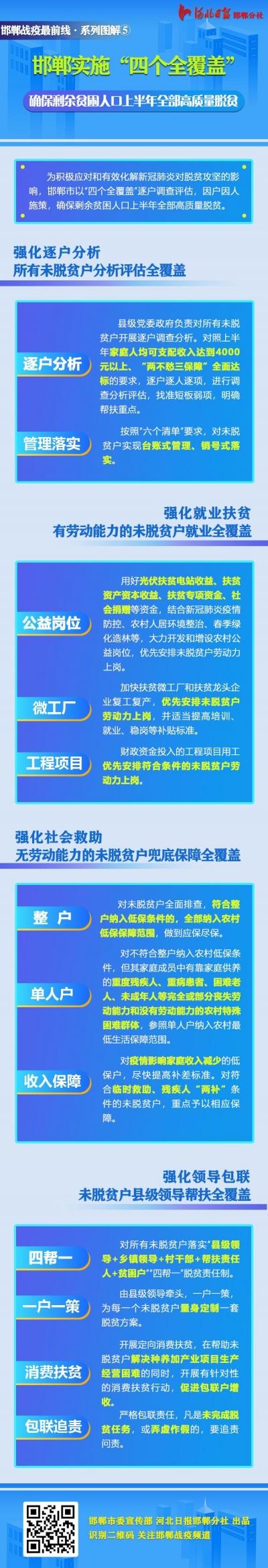 """图解   邯郸""""四个全覆盖""""确保剩余贫困人口上半年全部高质量脱贫"""