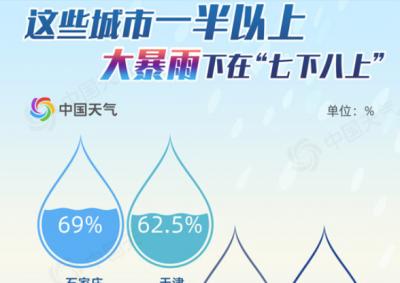 注意!降雨要到!河北省防办发布紧急通知