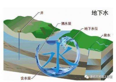 河北浅层地下水水位同比上升0.45 米