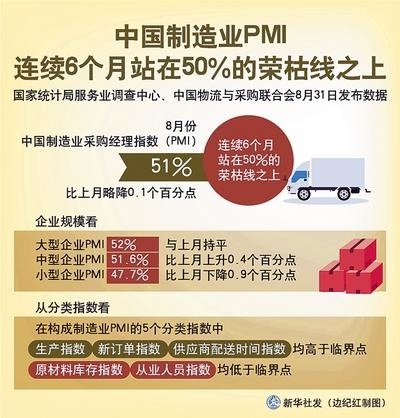 PMI数据反映我国经济持续恢复向好