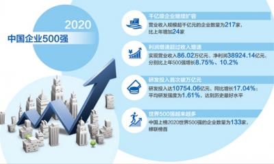 2020中国企业500强公布,千亿级企业首次突破200家 大企业要有大担当(产经观察)