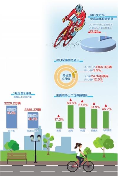 自行车行业如何把握新机遇