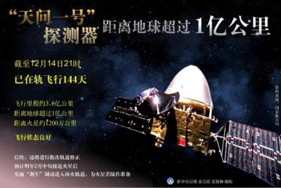 """""""天问一号""""距地球超1亿公里 预计明年2月抵达火星"""