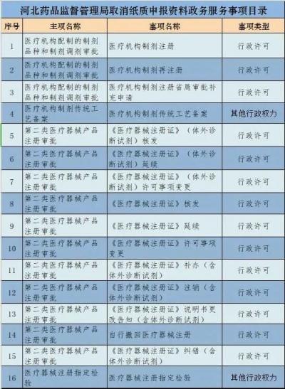 河北:医疗机构制剂注册等16项政务服务实行全程网办