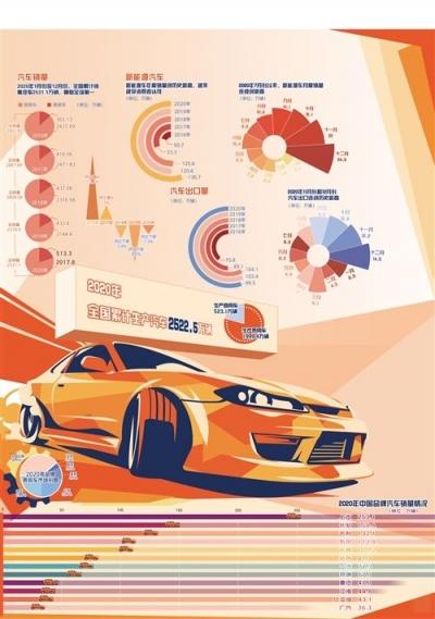 我國汽車銷量蟬聯全球第一