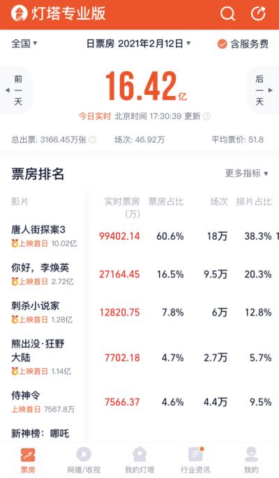 超16亿!大年初一,中国电影票房刷新全球单日票房纪录