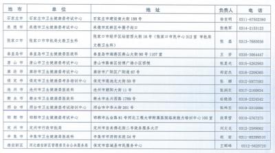 河北省2021年度上半年医师执业注册考核开始报名啦!