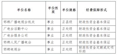邯鄲廣播電視台2021預算公開說明