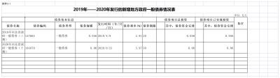 邯鄲廣播電視台關於2019-2020年新增地方政府一般債券情況說明